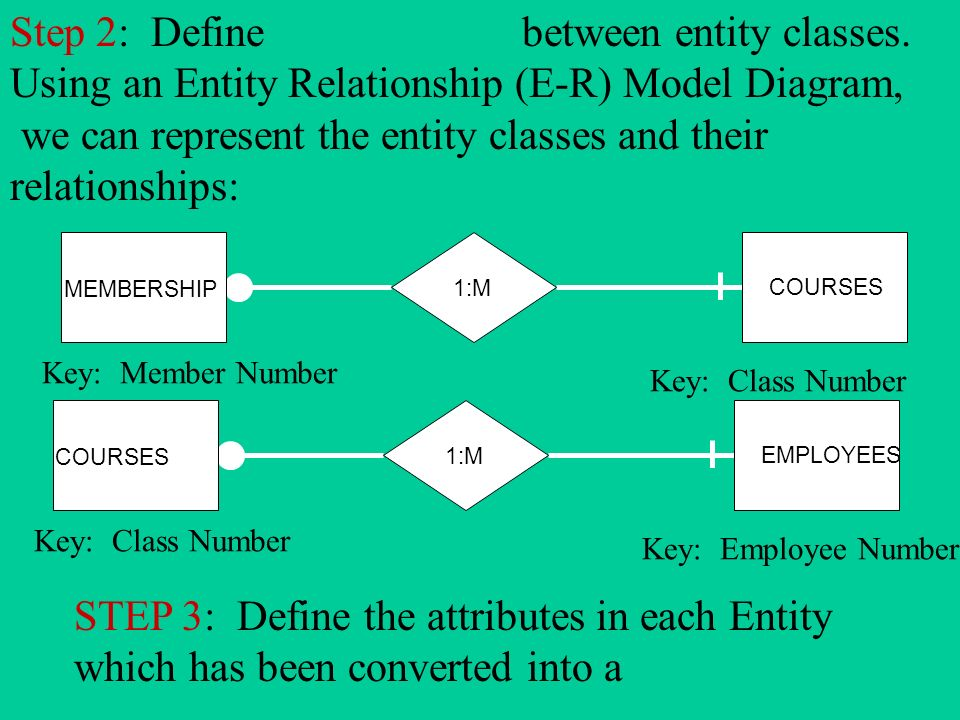 define entity relationship and attributes of an outstanding
