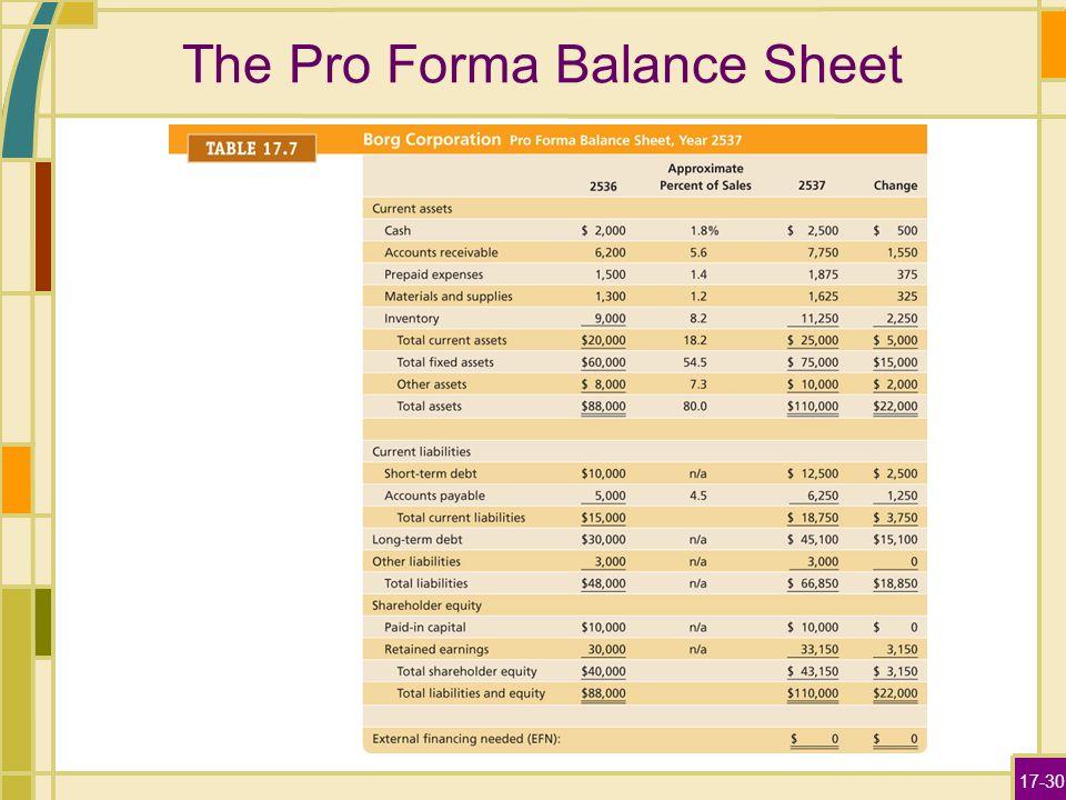 proforma of balance sheet pdf