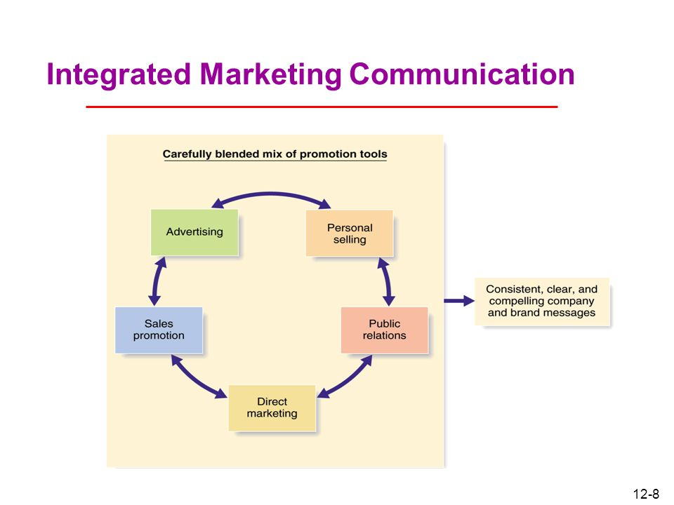 integrated marketing communication Integrated marketing communication - slidesharenet.