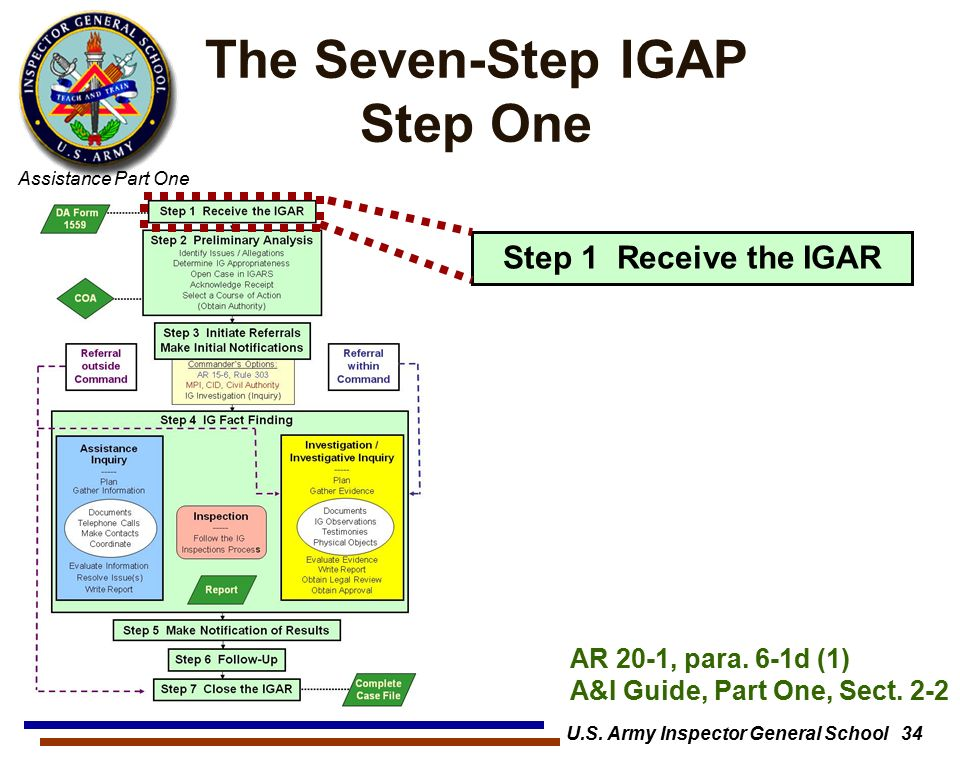 The Inspector General Assistance Function - ppt download