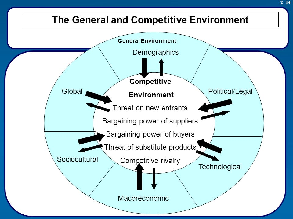 competitive environment Competitive environment - topic:marketing & web - online encyclopedia - what is what everything you always wanted to know.