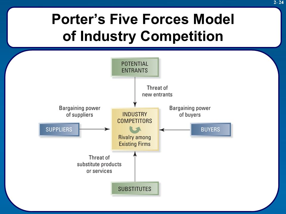 porter s five forces for spa industry The us additionally,  there has been little technological change within the industry except regarding improved logistics  (porter's5forces.