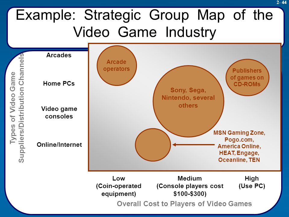 success factors in video game industry We at the total success center have studied these many key success factors for over 25 years, tried out the most promising ones in the real world with our clients, and found what works best.