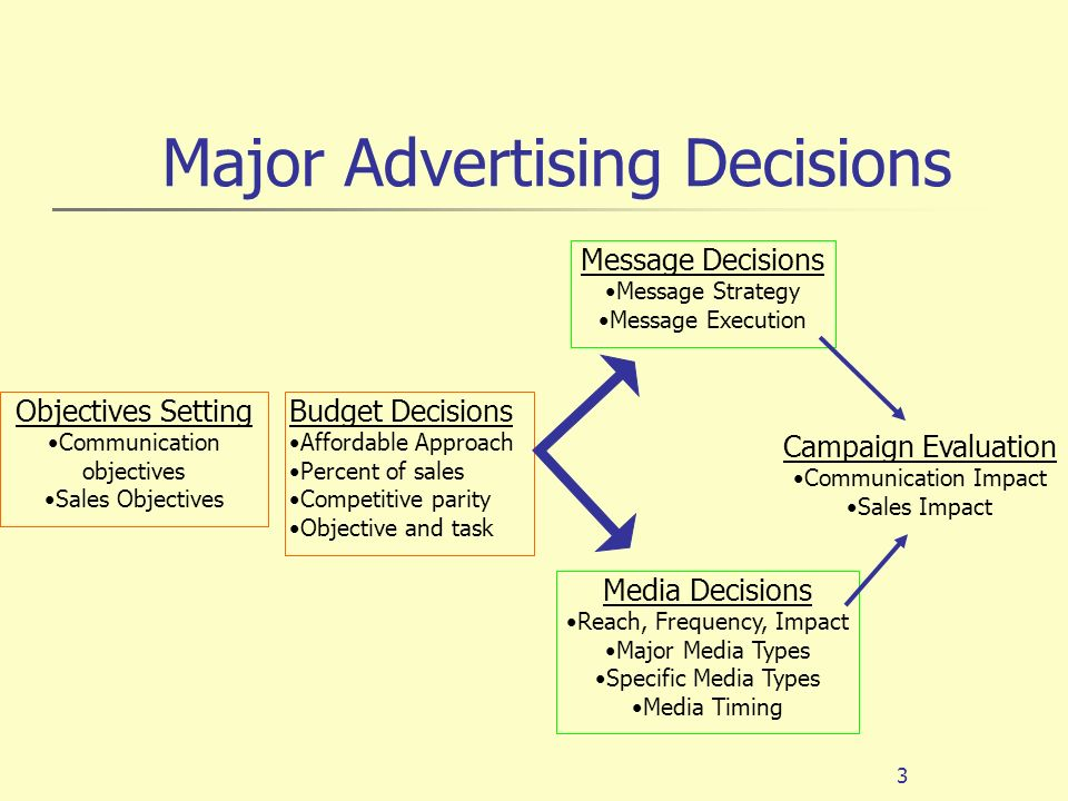 Impact of Advertisements on Peoples Decisions