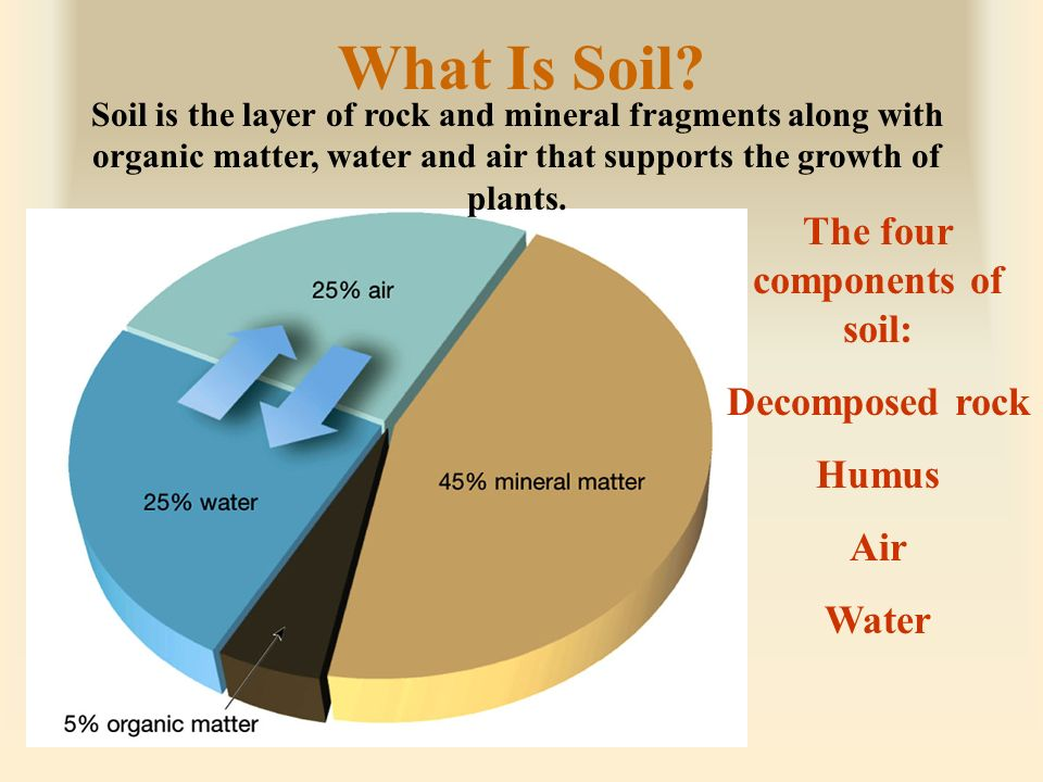 Weathering soil and mass wasting ppt video online download for Four main components of soil