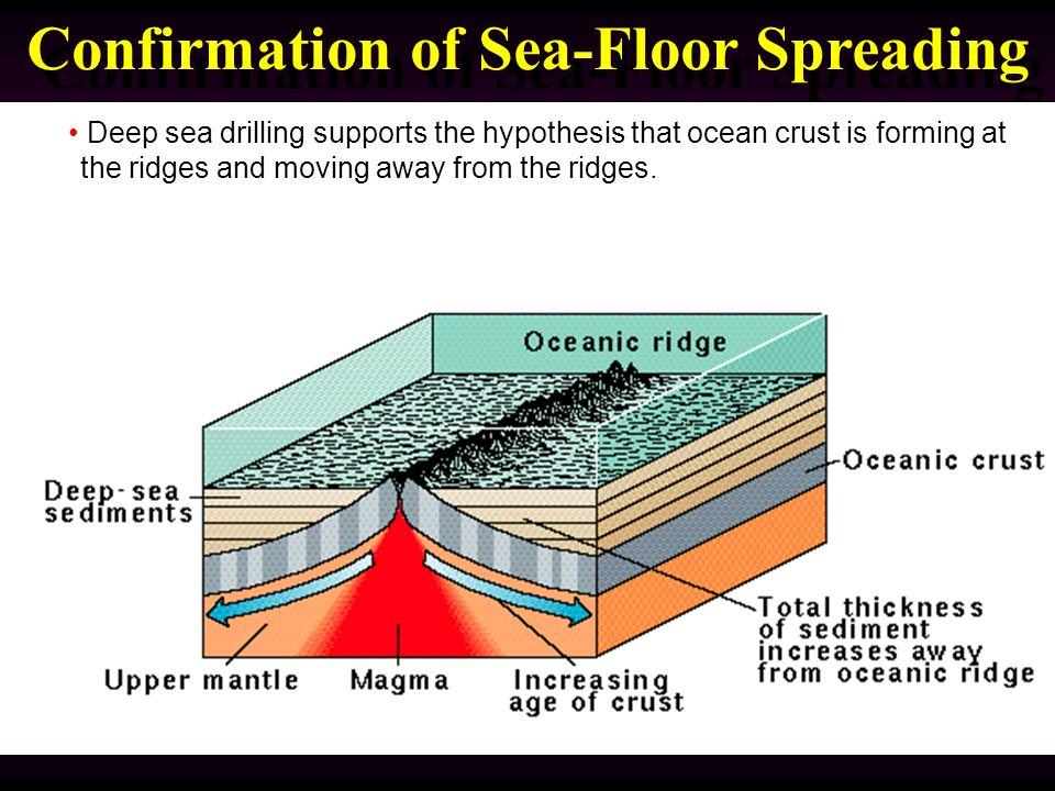 Plate tectonics grand unifying theory of everything ppt for 10 facts about sea floor spreading