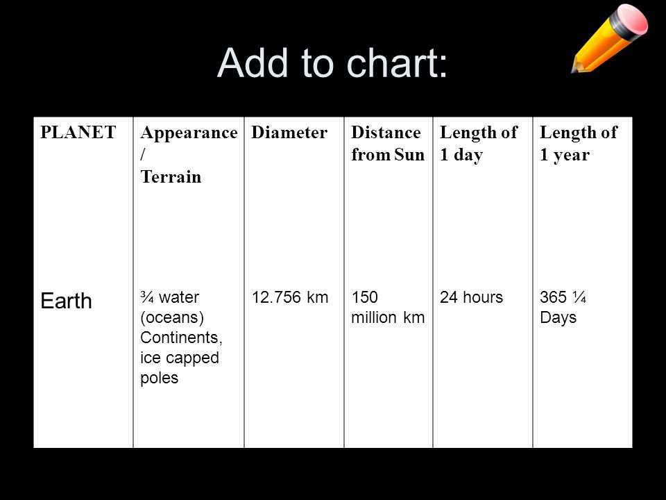 Add to chart: Earth PLANET Appearance/ Terrain Diameter
