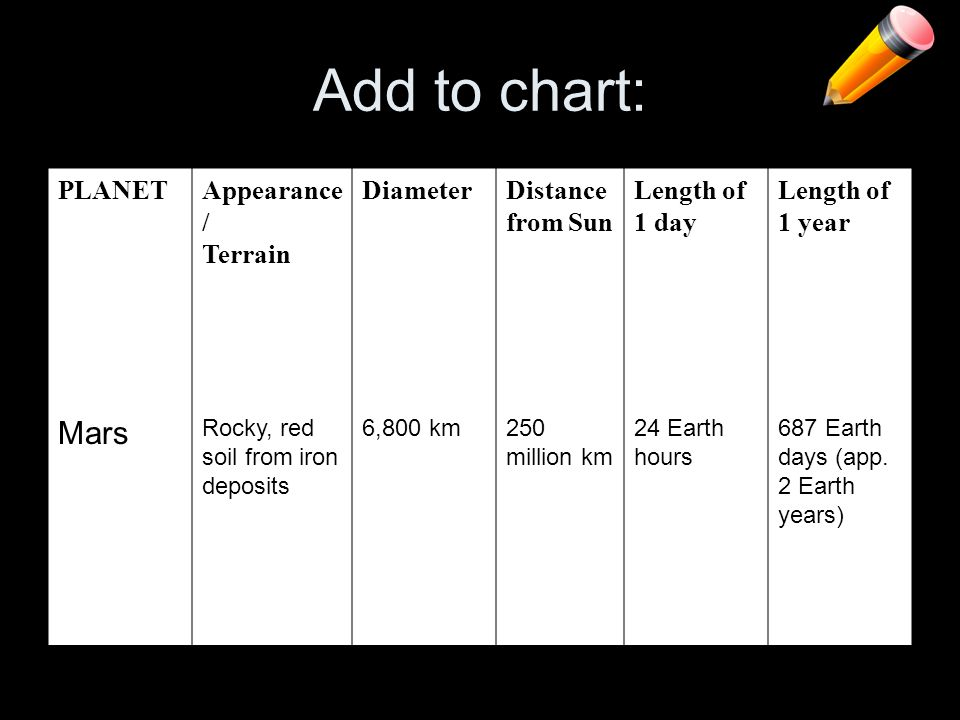Add to chart: Mars PLANET Appearance/ Terrain Diameter