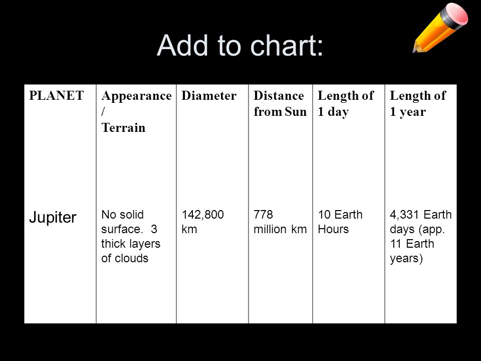Add to chart: Jupiter PLANET Appearance/ Terrain Diameter