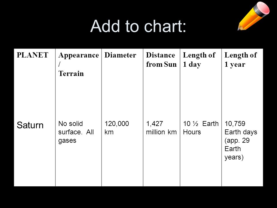 Add to chart: Saturn PLANET Appearance/ Terrain Diameter
