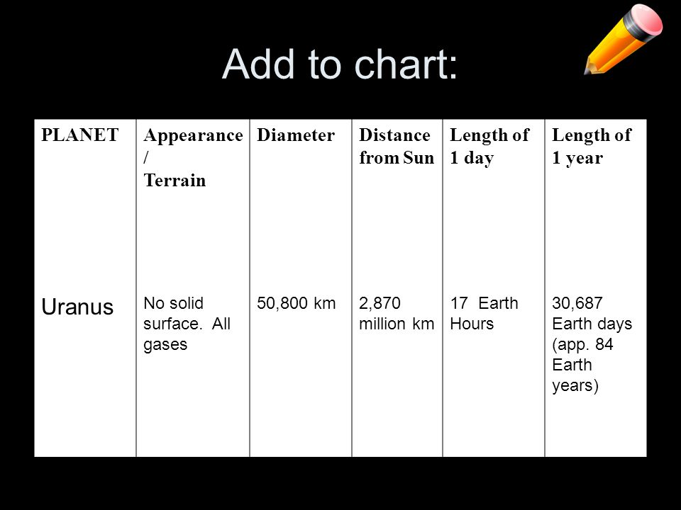 Add to chart: Uranus PLANET Appearance/ Terrain Diameter