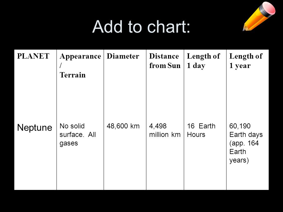 Add to chart: Neptune PLANET Appearance/ Terrain Diameter