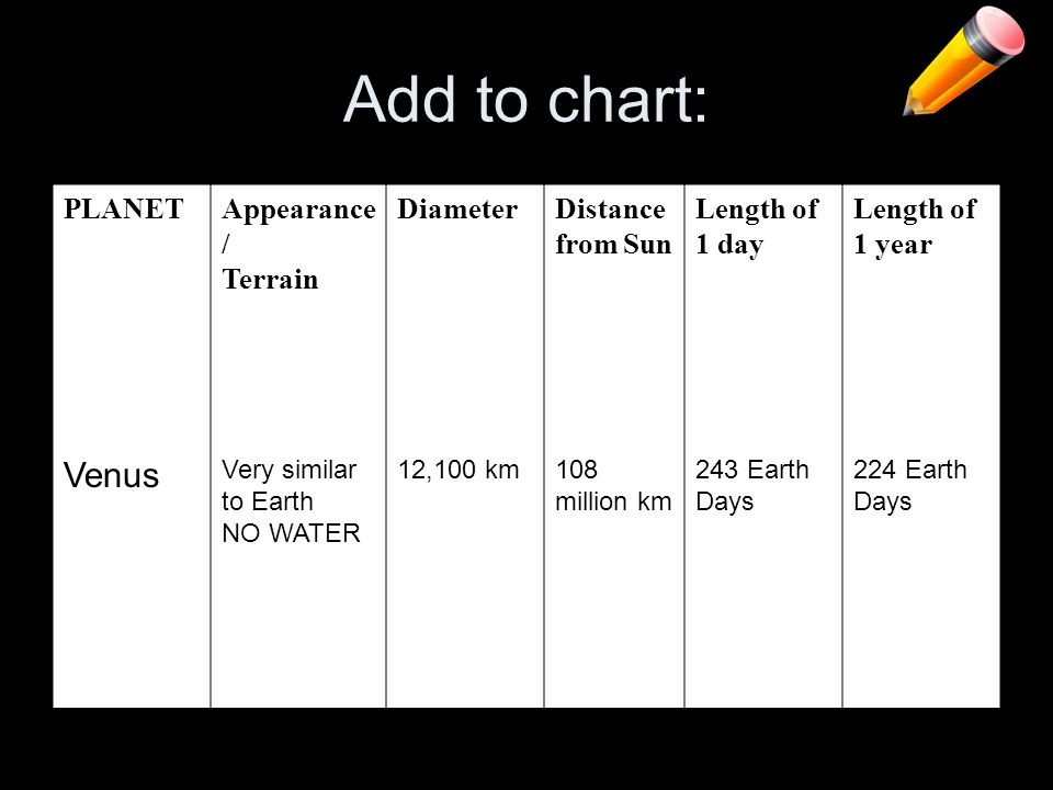 Add to chart: Venus PLANET Appearance/ Terrain Diameter