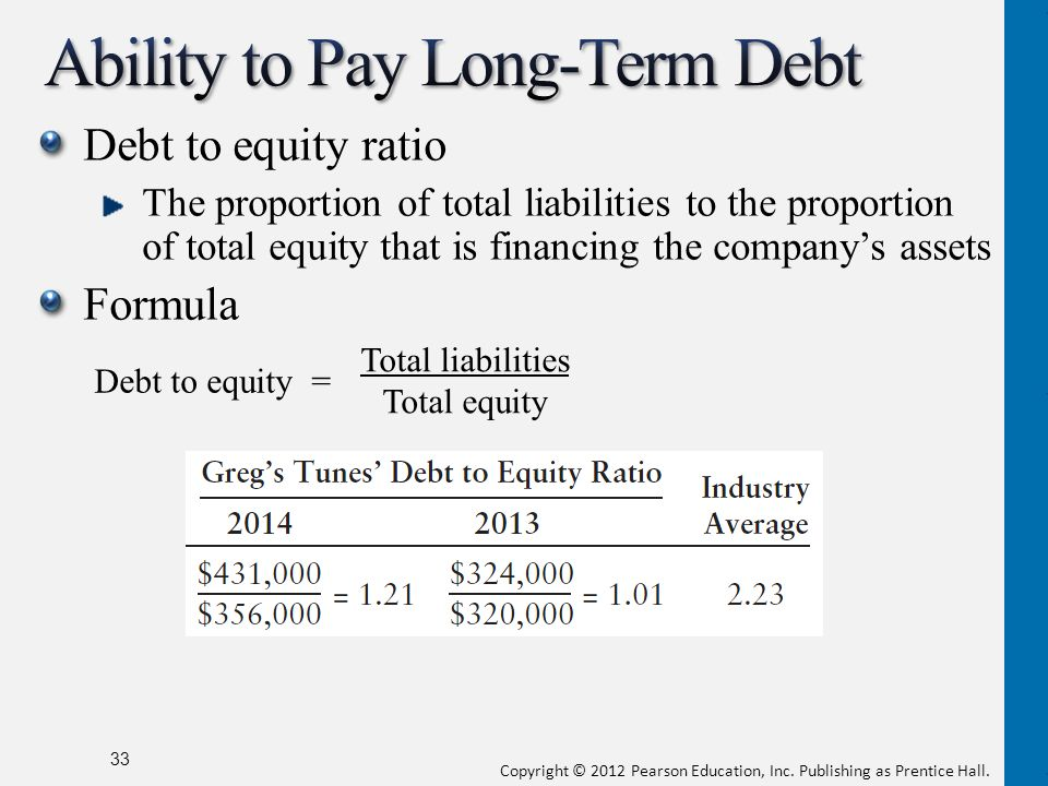 debt to equity proportions