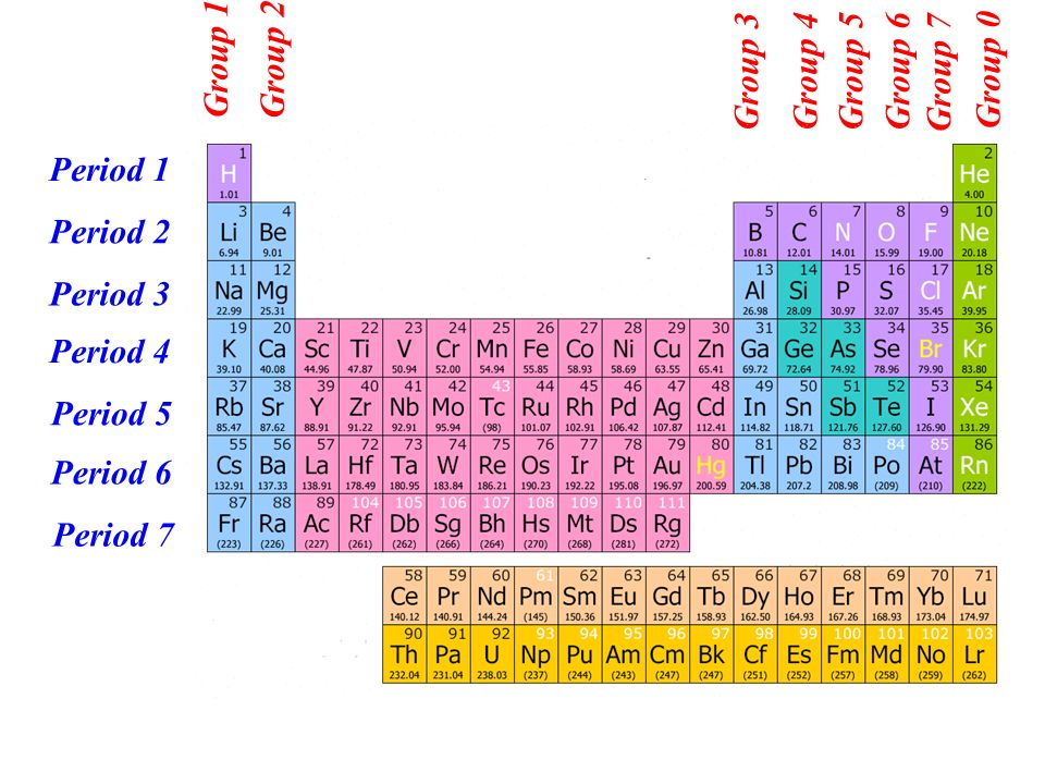 As chemistry the periodic table ppt video online download 3 group 1 group 2 urtaz Choice Image