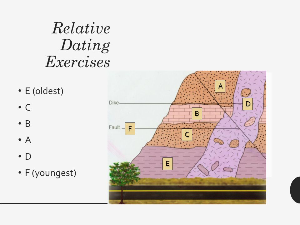 Relative dating exercise oldest to youngest 5