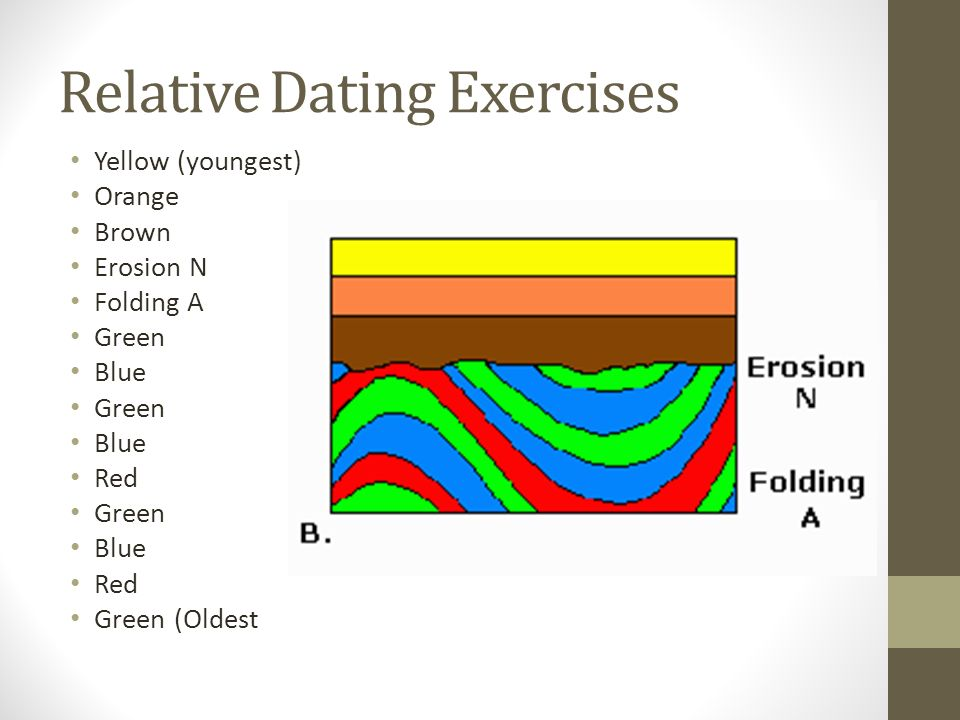 relative dating earth science lab Relative dating putting events or objects in order based on when they happened compared to each other do not need to know exactly when something happened, just if it happened before or after something else.
