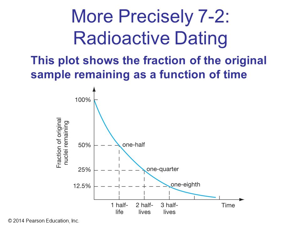 precisely dating The age of the earth how do we know the age of the earth radiometric dating adapted from the age of the earth, by the branch of isotope geology, united.