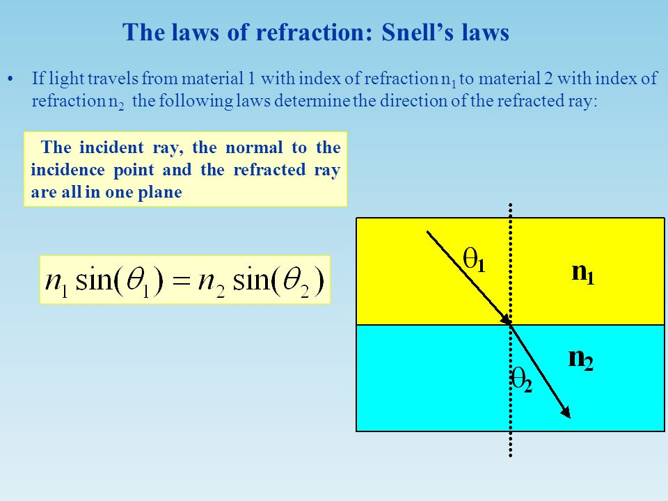 the laws of refraction Snell's law of refraction: equation_1 the incident ray, the refracted ray and the  surface normal are coplanar when propagating through a series of parallel.