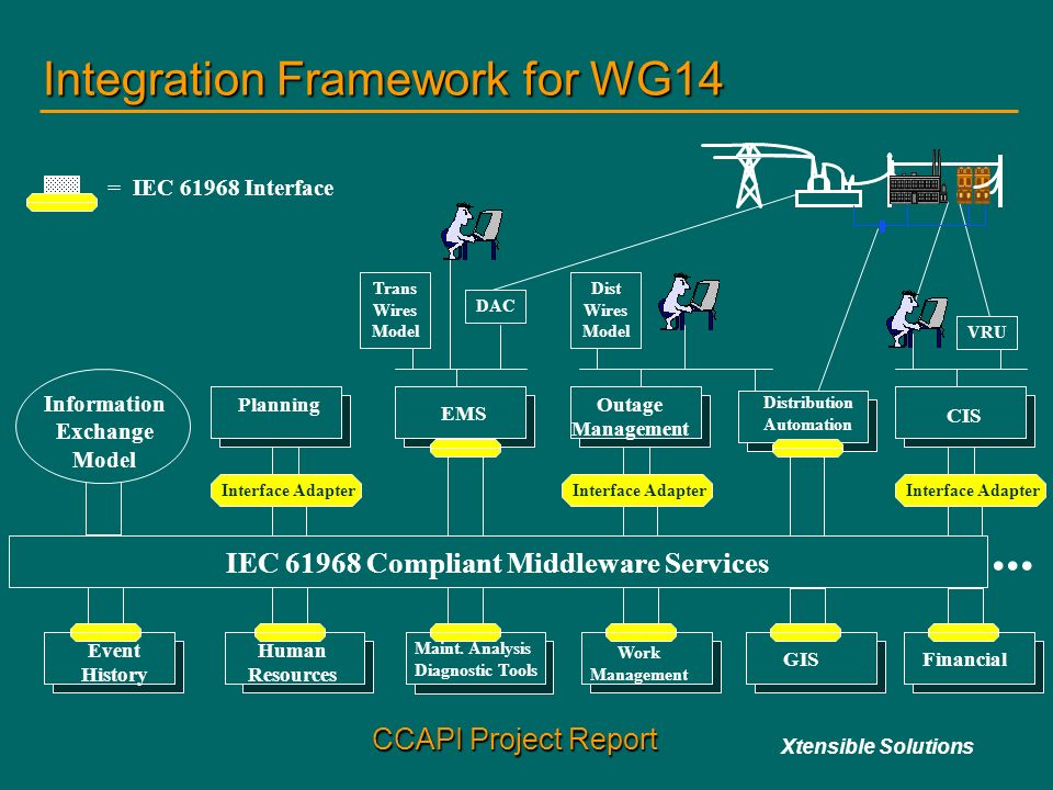 Integration+Framework+for+WG14 ccapi project status update ppt video online download wg1-4b-4 wiring diagram at gsmx.co