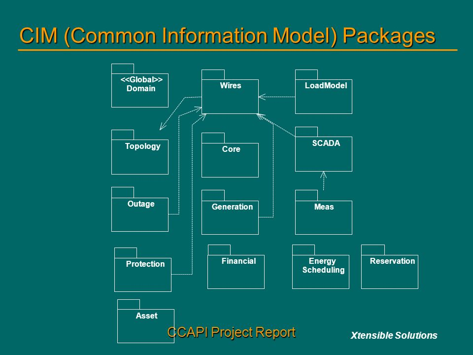 CIM+%28Common+Information+Model%29+Packages ccapi project status update ppt video online download wg1-4b-4 wiring diagram at gsmx.co