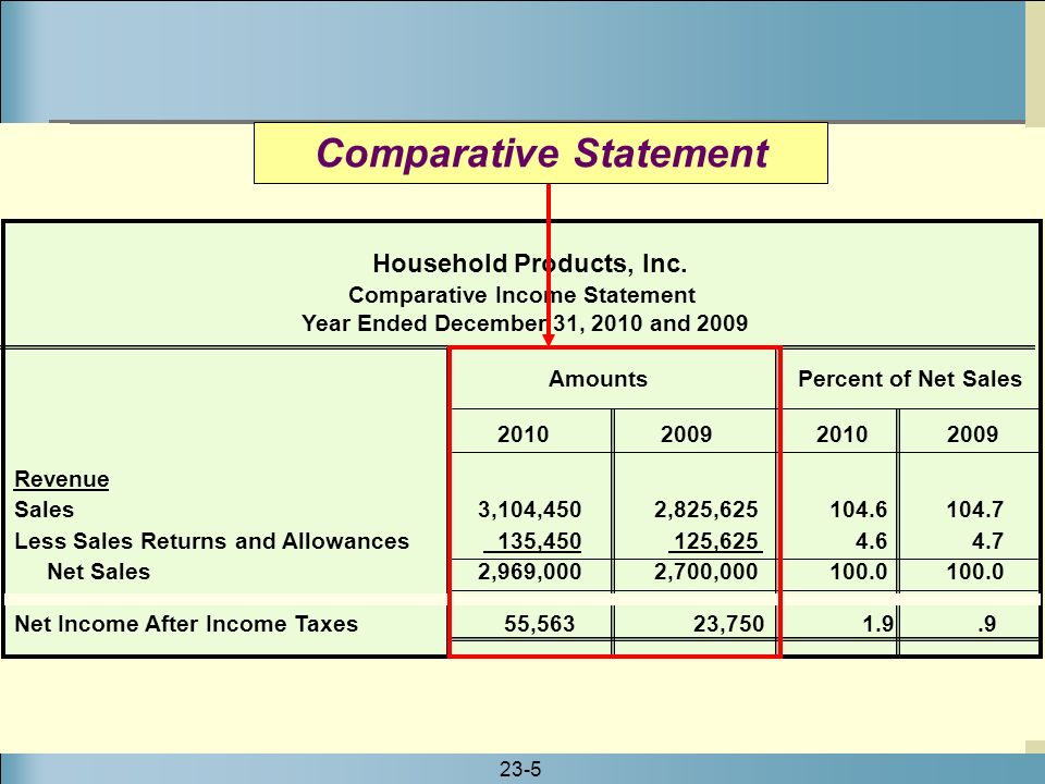 how to find common size percentage for net income