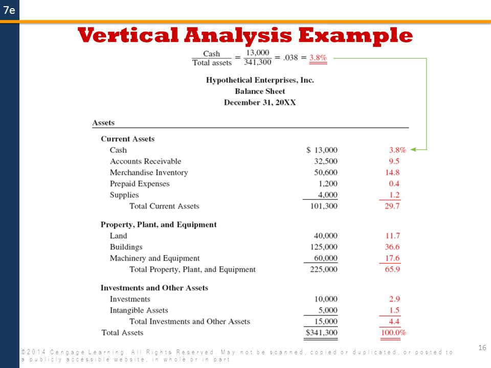 Vertical Analysis Format Of Financial Statements