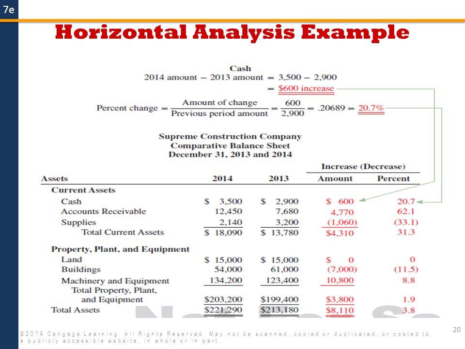horizontal analysis