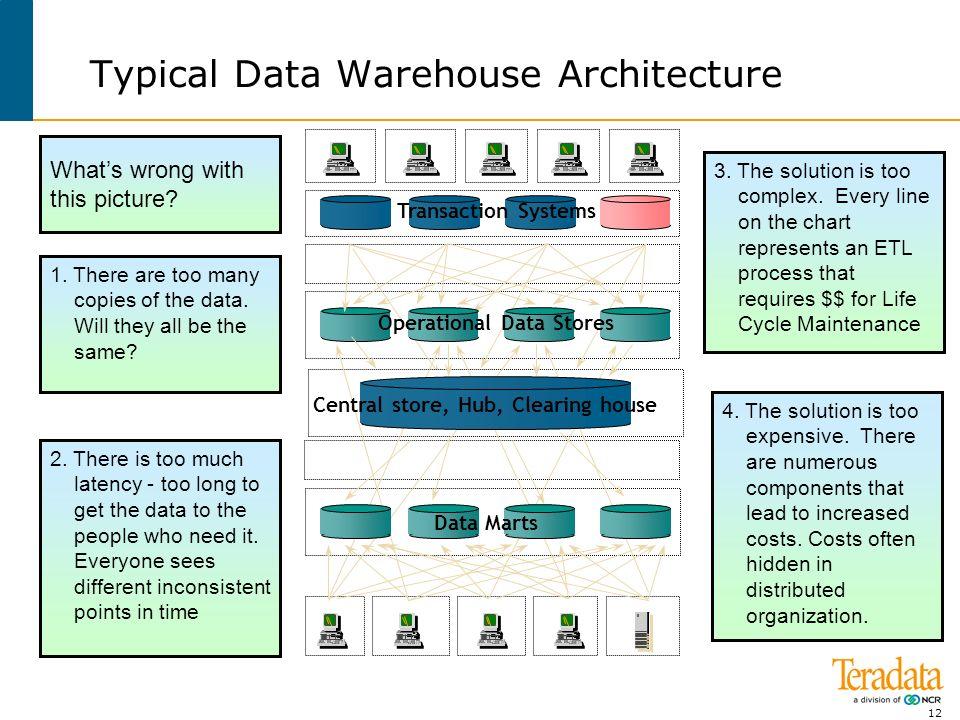 teradata leaders in enterprise data warehousing ppt download. Black Bedroom Furniture Sets. Home Design Ideas