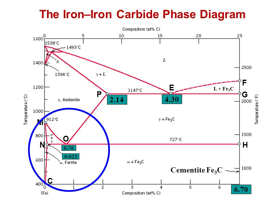 Iron iron carbide diagram wiki 28 images how to get clarity iron ccuart Gallery