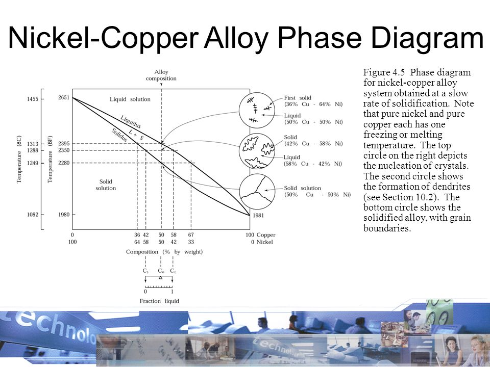 Changing the properties of metals ppt video online download 17 nickel copper alloy ccuart Images