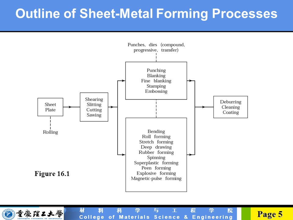 introduction to sheet metal forming processes Sheet metal forming processes are those in which force is applied to a piece of  sheet metal to modify its geometry rather than remove any material the applied.