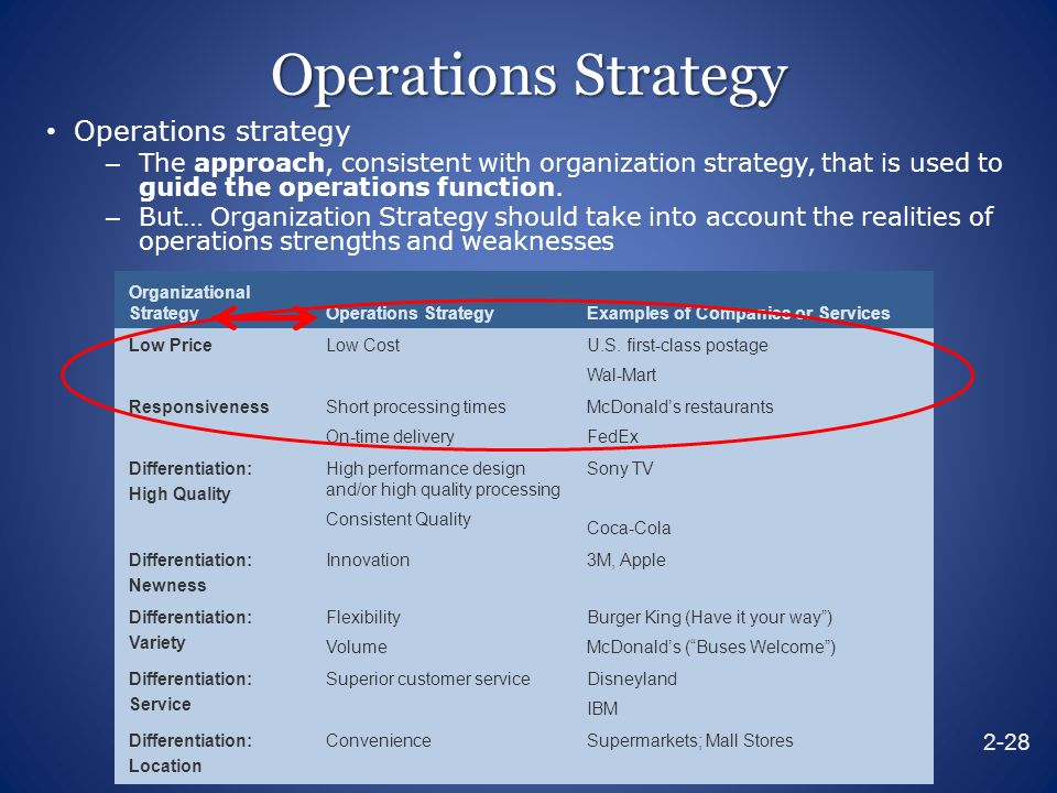 mcdonalds operational strategy This report is a case study of mcdonald's strategic management mcdonald's is a global brand which manages a chain of restaurant globally mcdonald's strategic management system is praised by various organizations in the market thus, this report basically discusses about strategic planning of.