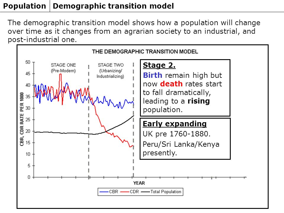 stages of demographic transition pdf