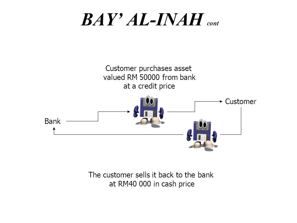 theory and concept of profit in islamic banking The basic principle of islamic banking is the prohibition of riba- (usury - or  islamic concepts used in islamic banking are profit sharing (mudharabah),.