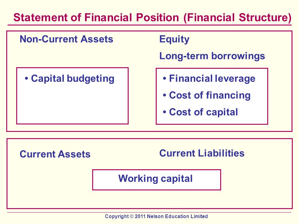 the current financial position of super Balance sheet: as of may 31, 2011 current the third type of balance sheet format, the financial position position format, here's the balance sheet for.