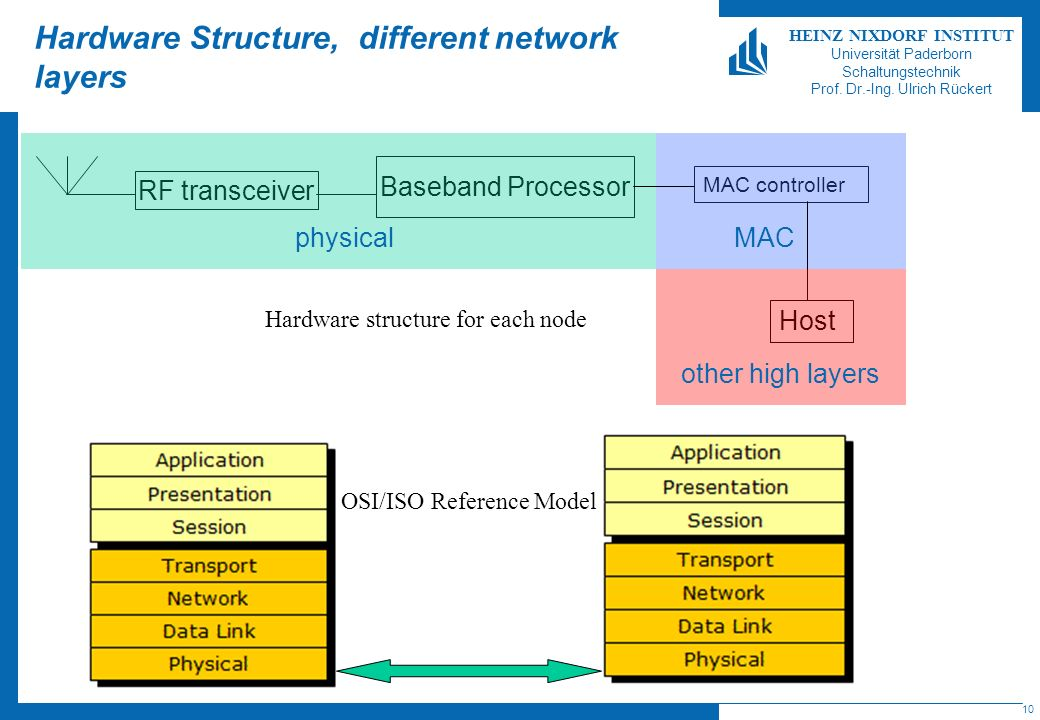 Hardware Structure, different network layers