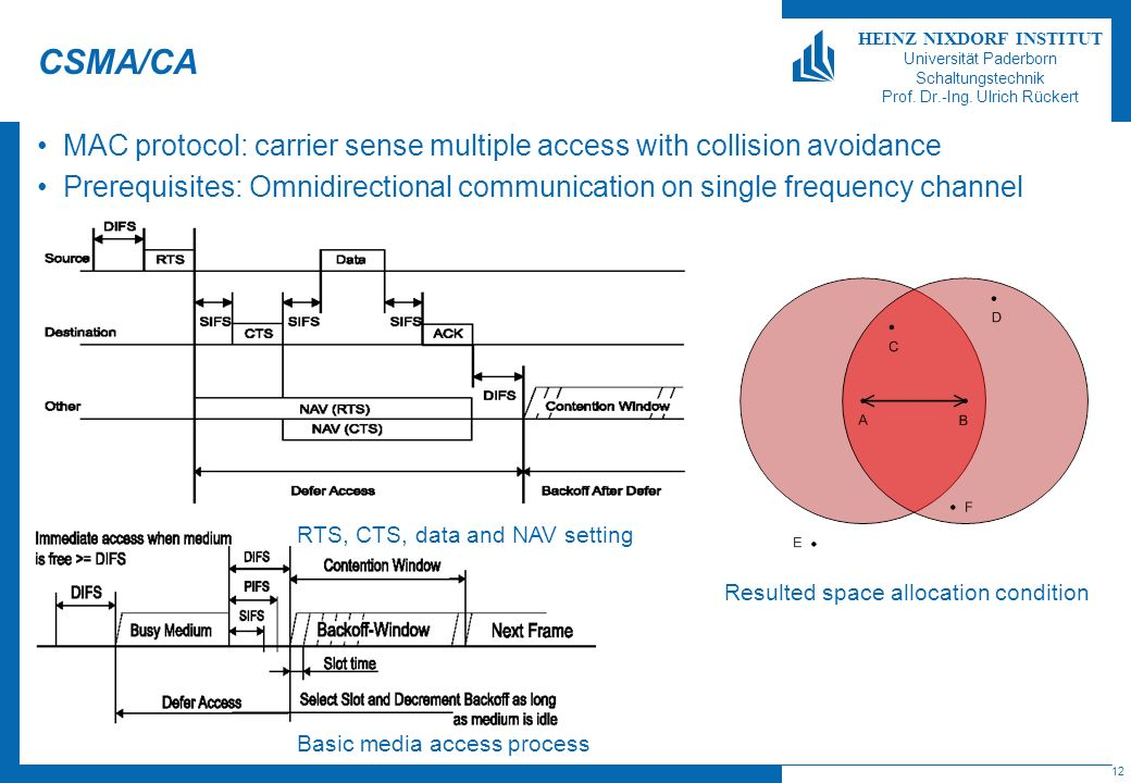 CSMA/CA MAC protocol: carrier sense multiple access with collision avoidance.