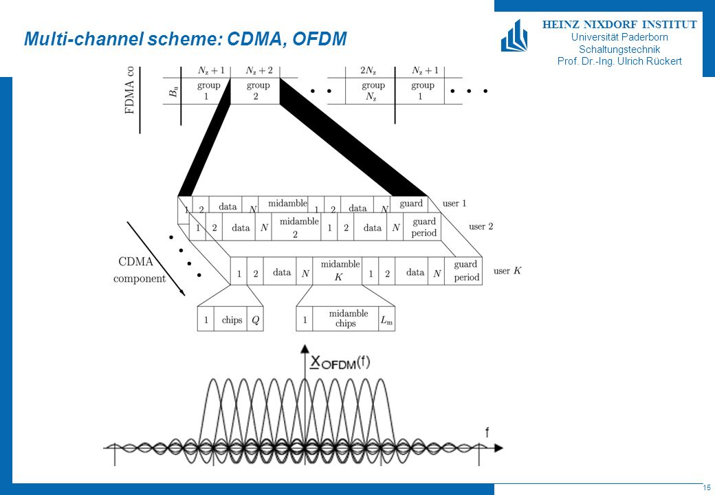 Multi-channel scheme: CDMA, OFDM