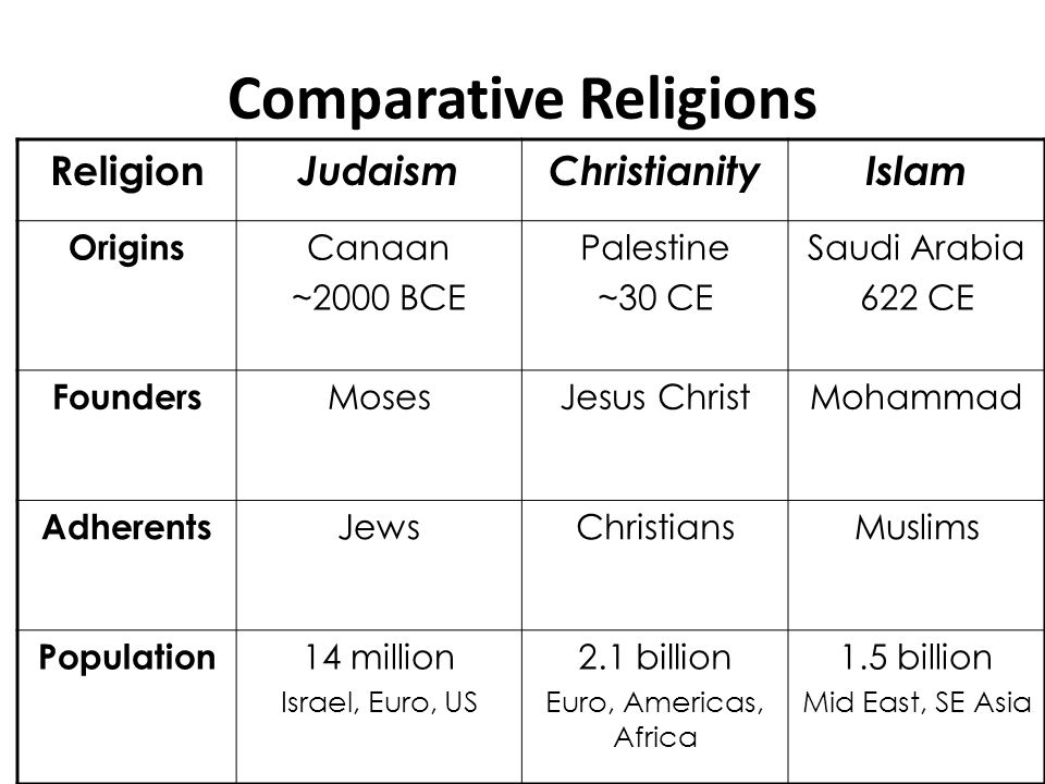 Differences Between Christianity Judaism And Islam Essay
