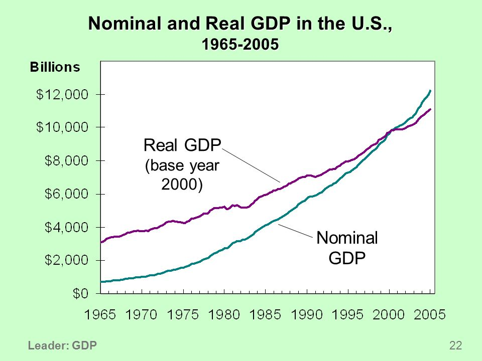 gdp as a perfect measure of Conceptual problems in the use of real gdp as a measure of economic well-being include the facts that it does not  while not a perfect measure of the well.
