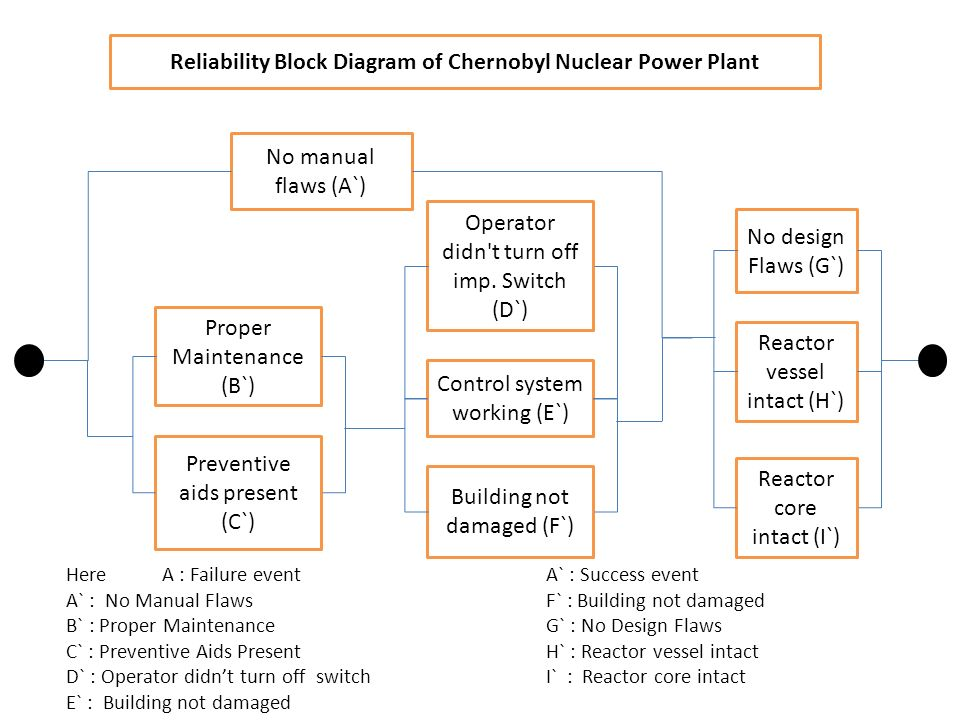 Dos response japan nuclear radiation ppt download reliability block diagram of chernobyl nuclear power plant ccuart Choice Image