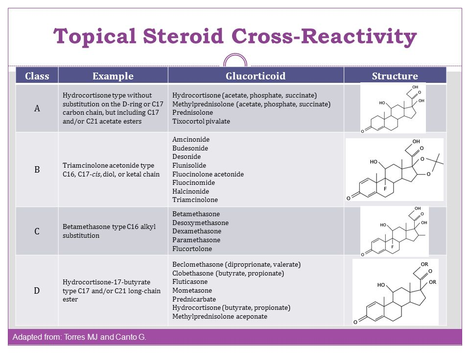 topical steroid potency chart comparison
