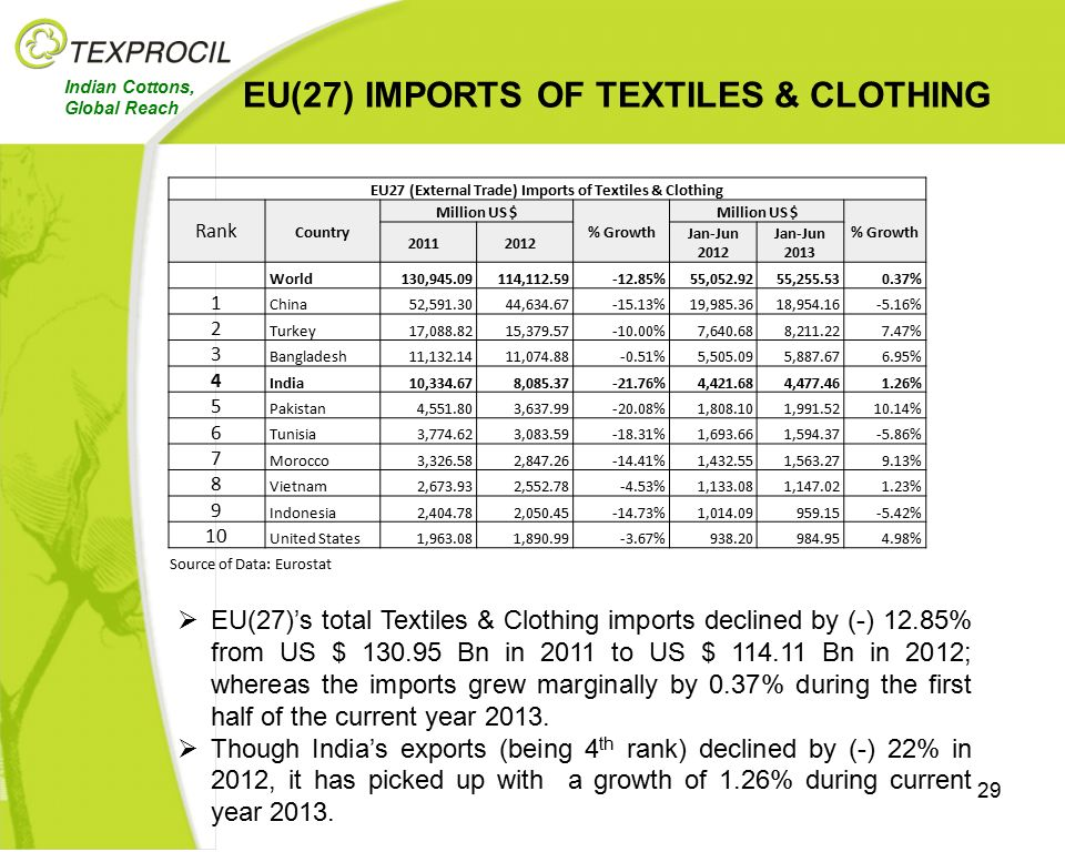 Strengths Of Indian Textile Industry And Ppt Video Online Download