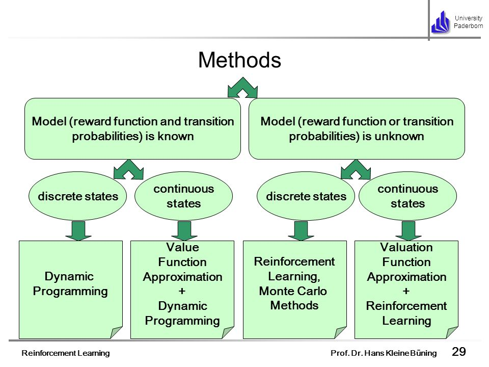 Methods Model (reward function and transition probabilities) is known
