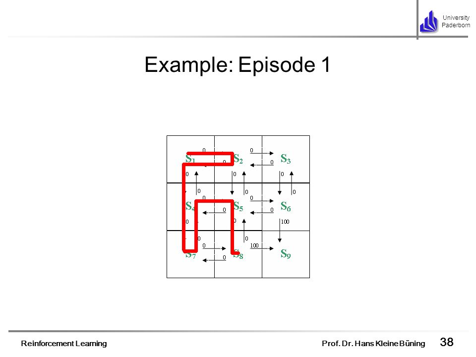 Example: Episode 1 After some steps the agent finds itself in the state s8