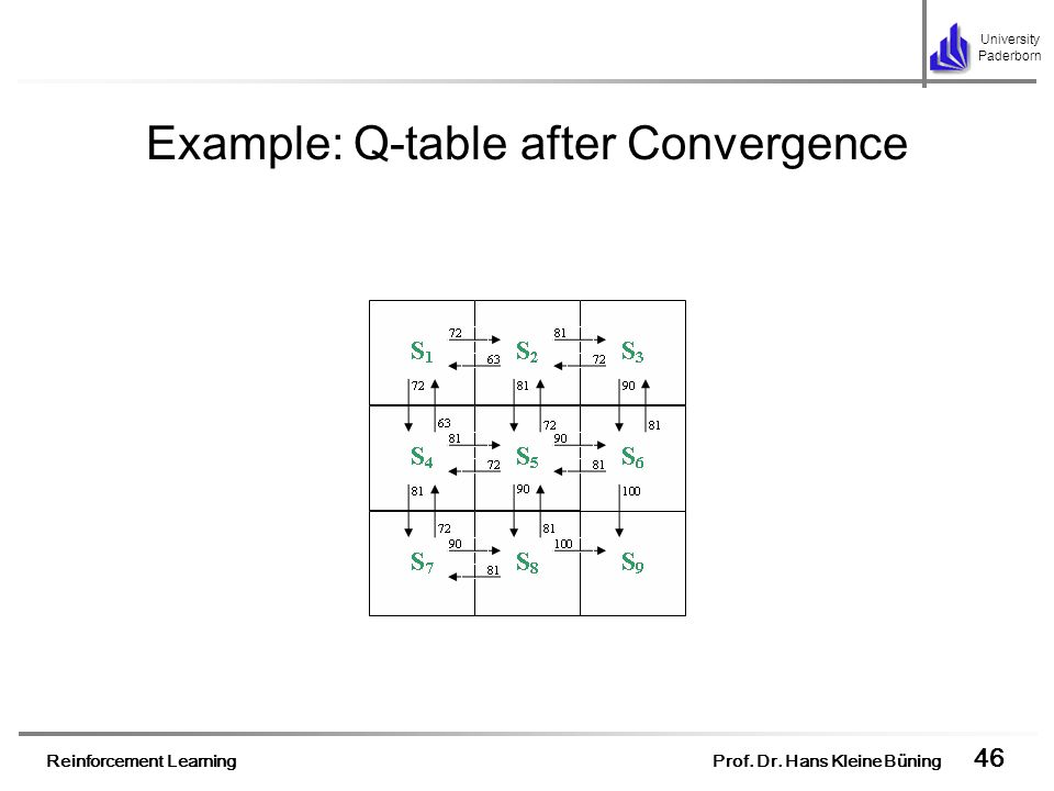 Example: Q-table after Convergence