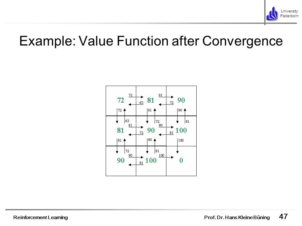 Example: Value Function after Convergence