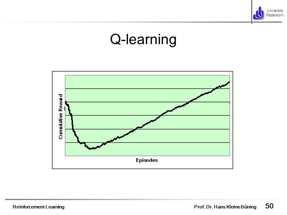 Q-learningFor the agent learns by trial and error its performance is rather poor at the very beginning.