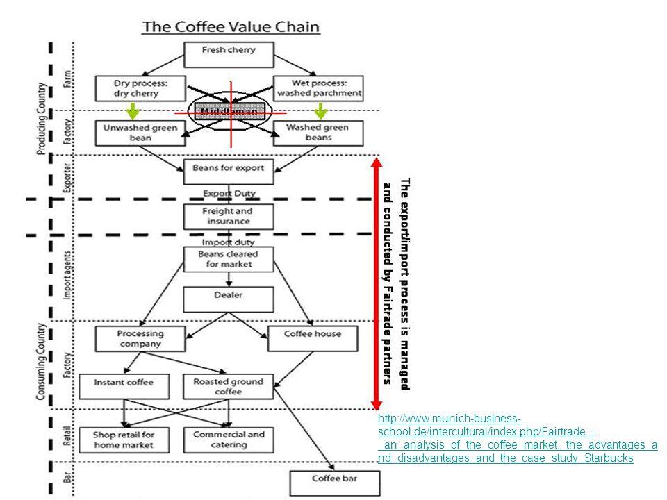 starbucks an intercultural company Starbucks marketing strategy is a model to learn from and starbucks history is a past worth remembering successful franchises were built on a foundation much like starbucks coffee company for those that appreciate learning from example, you will want to read this.
